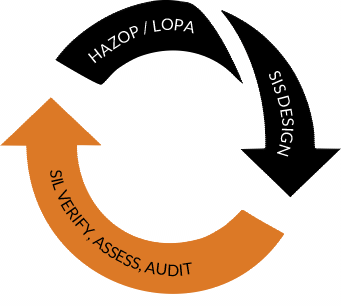 FUNCTIONAL SAFETY LIFECYCLE SERVICES