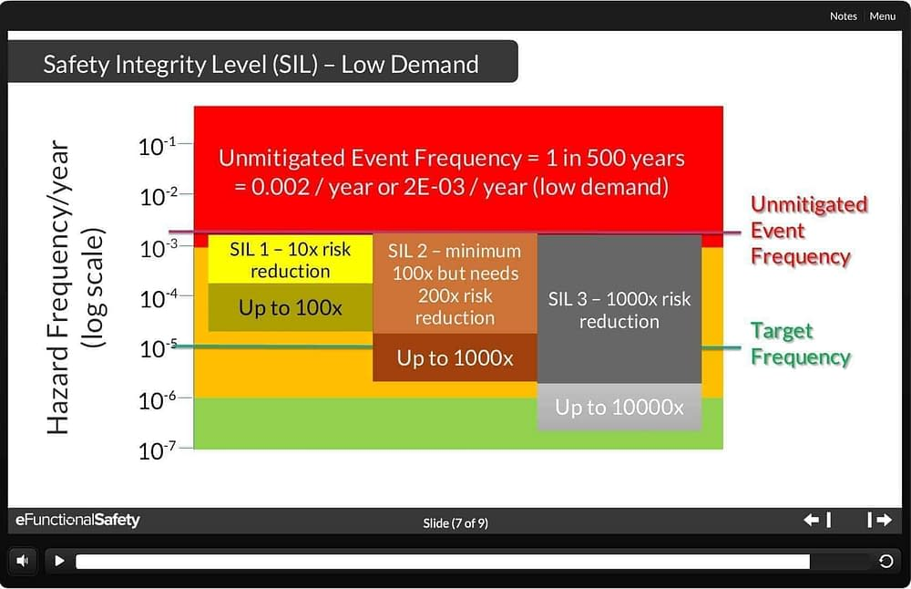 SIL ratings and risk reduction factor for low demand SIF - by eFunctionalSafety